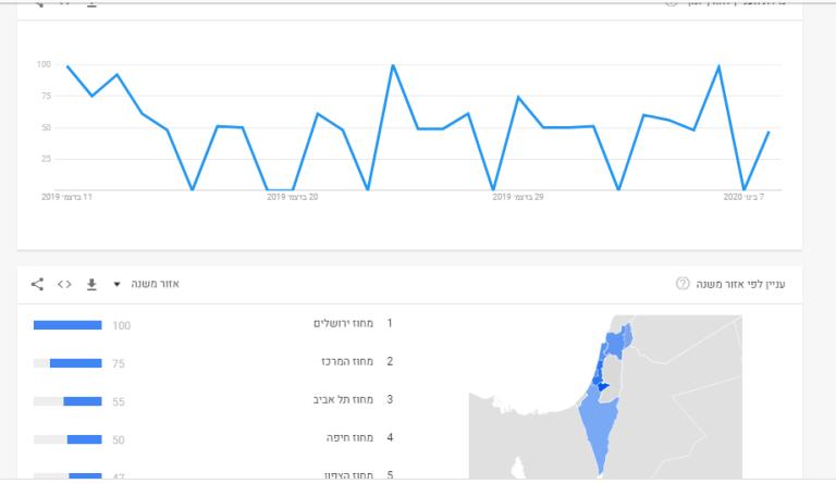 גוגל טרנד בביטוי קידום אתרים